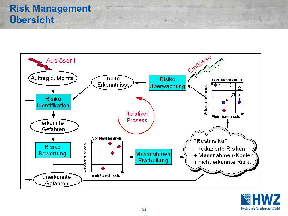 Risk Management Übersicht 52