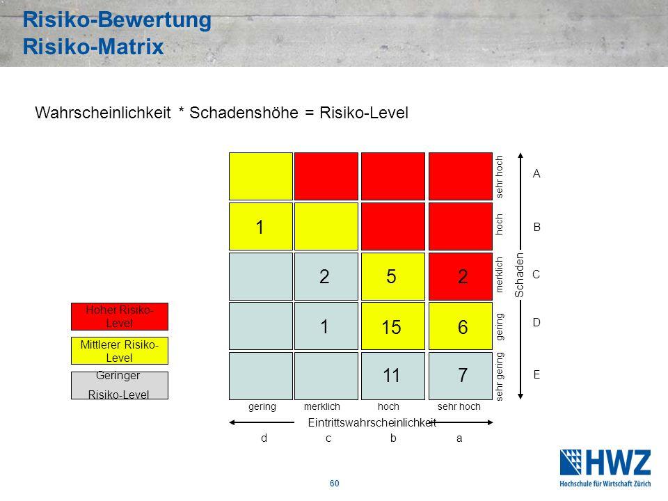Risiko-Bewertung Risiko-Matrix Eintrittswahrscheinlichkeit sehr hoch hoch merklich gering sehr gering Schaden geringmerklichhochsehr hoch Geringer Ris