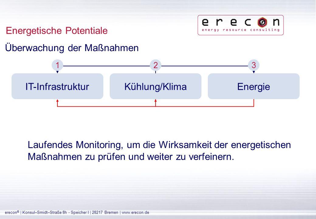 erecon ® | Konsul–Smidt–Straße 8h - Speicher I | 28217 Bremen | www.erecon.de Vorteile ggü.
