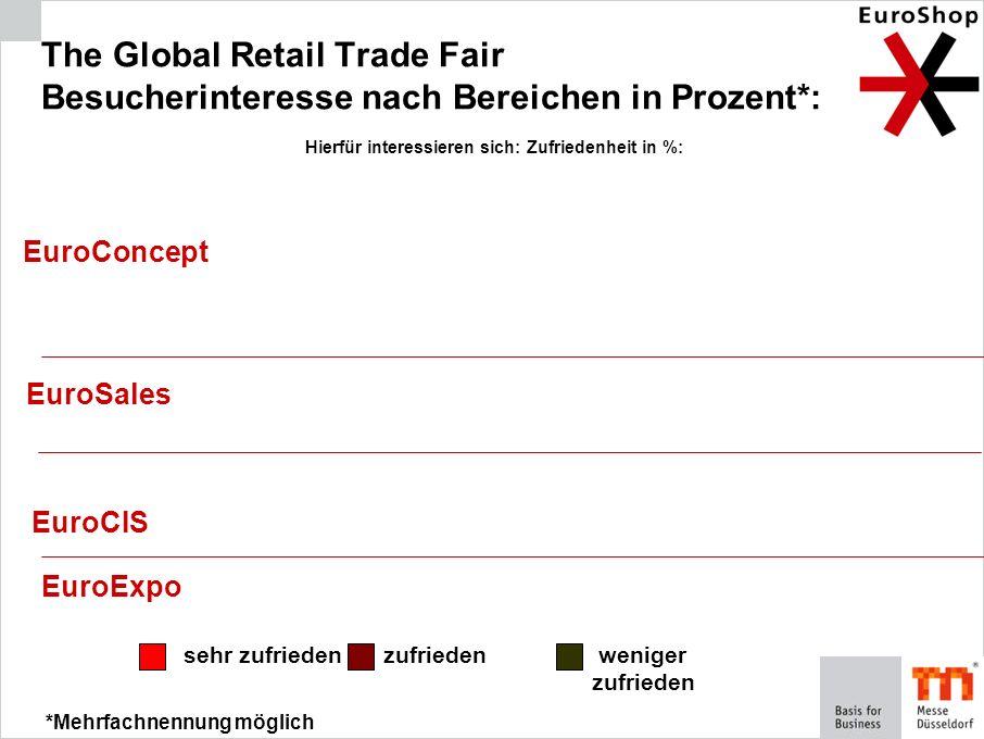 sehr zufriedenzufrieden weniger zufrieden *Mehrfachnennung möglich The Global Retail Trade Fair Besucherinteresse nach Bereichen in Prozent*: EuroConc
