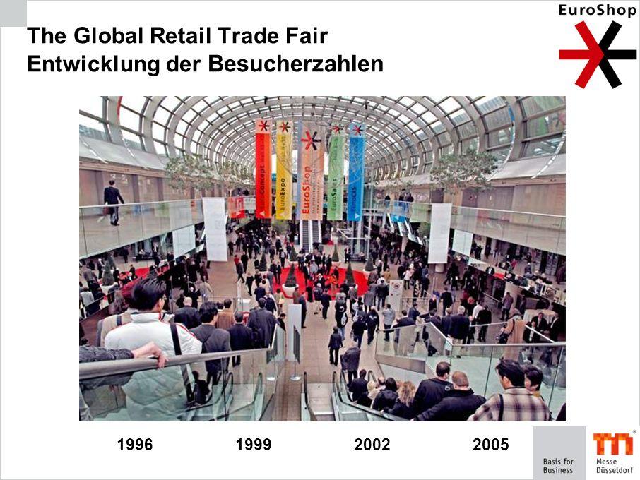 1996199920052002 The Global Retail Trade Fair Entwicklung der Besucherzahlen