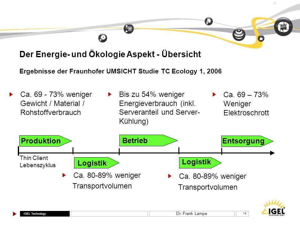 IGEL Technology ® Dr. Frank Lampe 14 Der Energie- und Ökologie Aspekt - Übersicht Ca. 69 - 73% weniger Gewicht / Material / Rohstoffverbrauch Bis zu 5