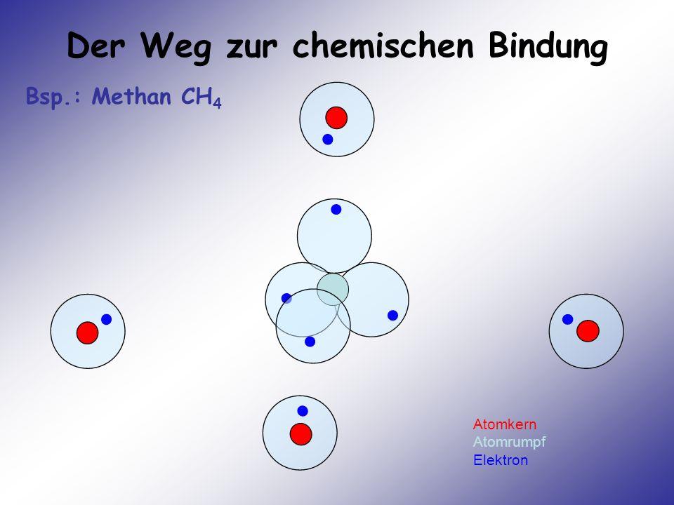 Der Weg zur chemischen Bindung Atomkern Atomrumpf Elektron Bsp.: Methan CH 4