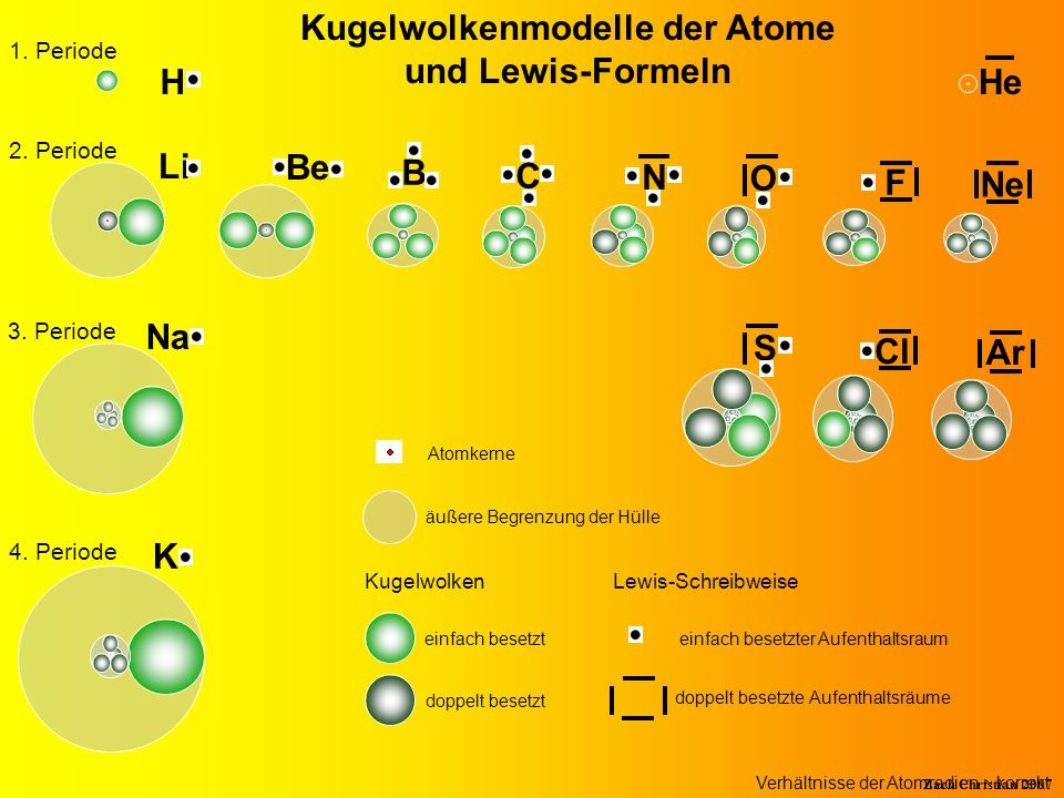 Zach Christian 2007 2. Periode Li Be B C N O F Ne Na Cl 3. Periode Ar Kugelwolkenmodelle der Atome und Lewis-Formeln 1. Periode HeH S 4. Periode K Ato