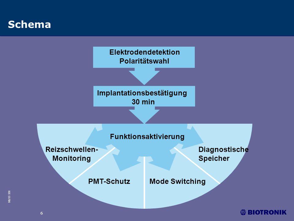 08/03 SSt 6 Schema Implantationsbestätigung 30 min Diagnostische Speicher Mode SwitchingPMT-Schutz Funktionsaktivierung Reizschwellen- Monitoring Elektrodendetektion Polaritätswahl
