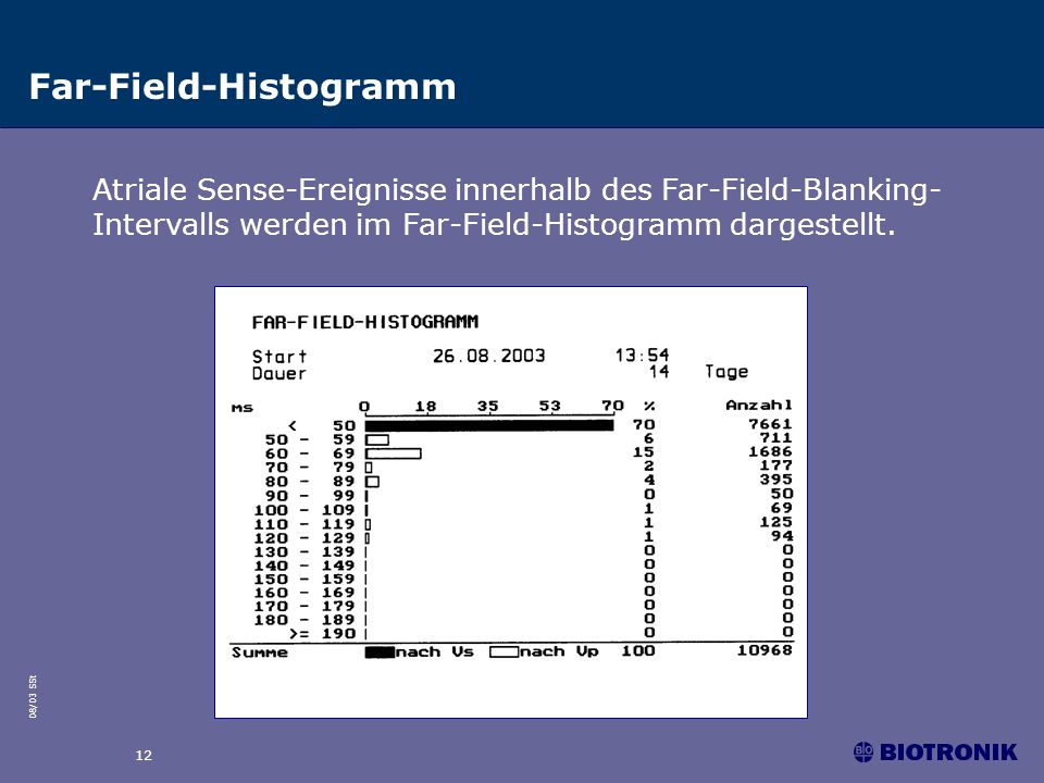 08/03 SSt 12 Far-Field-Histogramm Atriale Sense-Ereignisse innerhalb des Far-Field-Blanking- Intervalls werden im Far-Field-Histogramm dargestellt.