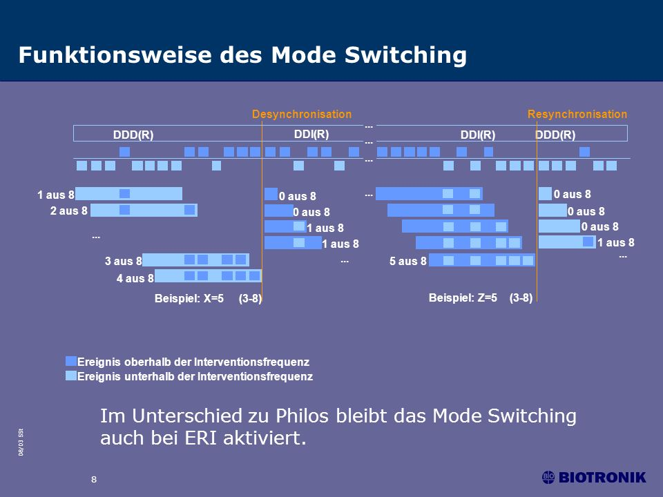 08/03 SSt 8 Funktionsweise des Mode Switching DDD(R) DDI(R) DesynchronisationResynchronisation 1 aus 8 2 aus 8 4 aus 8 Beispiel: X=5 (3-8) Beispiel: Z=5 (3-8) 0 aus 8 1 aus 8...