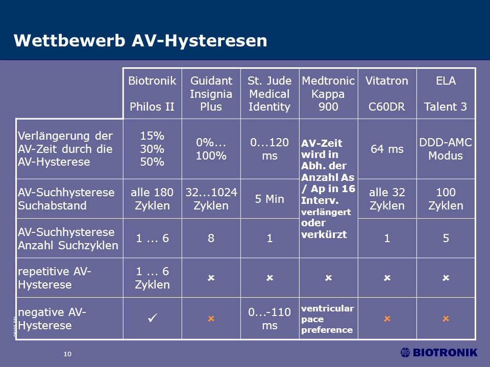 08/03 SSt 10 Wettbewerb AV-Hysteresen Biotronik Philos II Guidant Insignia Plus St. Jude Medical Identity Medtronic Kappa 900 Vitatron C60DR ELA Talen