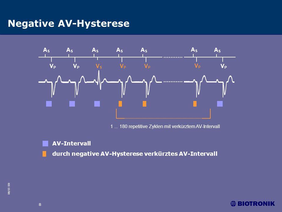 08/03 SSt 8 Negative AV-Hysterese AV-Intervall durch negative AV-Hysterese verkürztes AV-Intervall 1... 180 repetitive Zyklen mit verkürztem AV-Interv