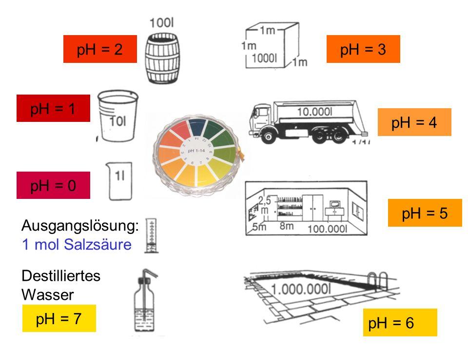pH = 0 pH = 1 pH = 2pH = 3 pH = 4 pH = 5 Ausgangslösung: 1 mol Salzsäure Destilliertes Wasser pH = 6 pH = 7