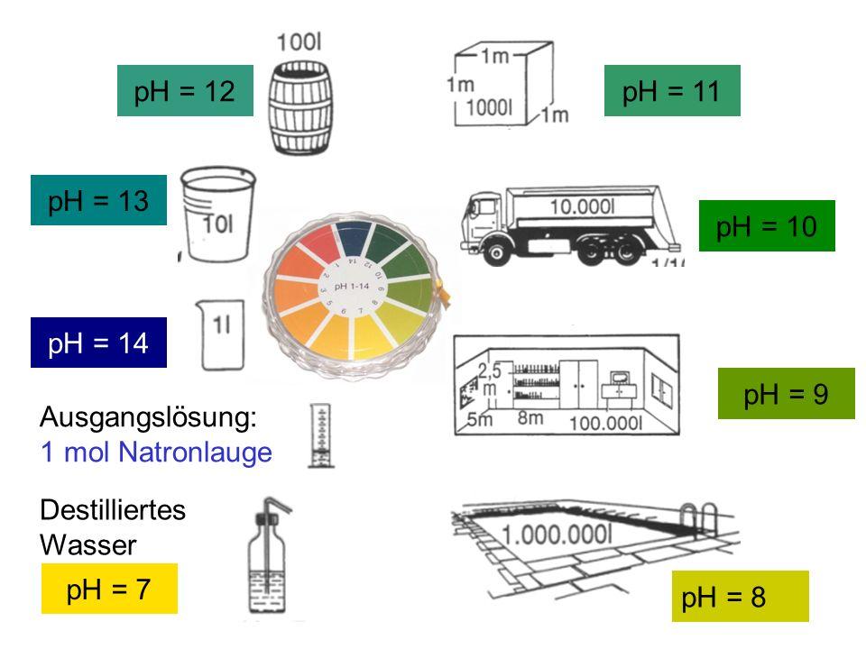 Ausgangslösung: 1 mol Natronlauge pH = 14 pH = 13 pH = 12pH = 11 pH = 10 pH = 9 pH = 8 Destilliertes Wasser pH = 7