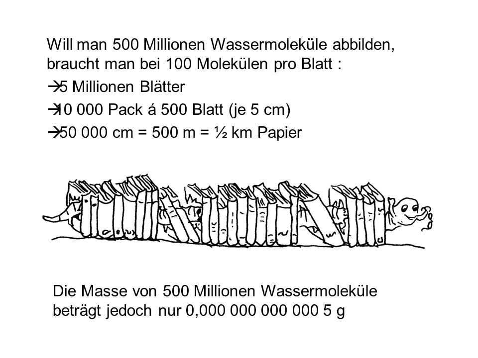 Will man 500 Millionen Wassermoleküle abbilden, braucht man bei 100 Molekülen pro Blatt : 5 Millionen Blätter 10 000 Pack á 500 Blatt (je 5 cm) 50 000