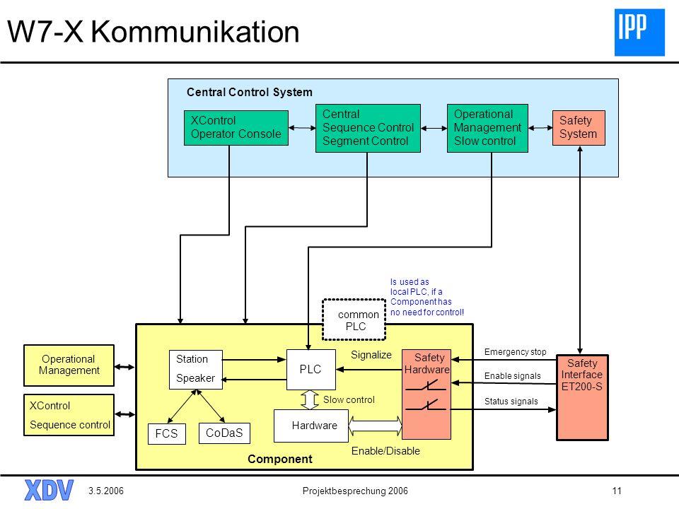 3.5.2006Projektbesprechung 200611 W7-X Kommunikation Component Station Speaker Safety Hardware Safety Interface ET200-S common PLC Signalize Emergency