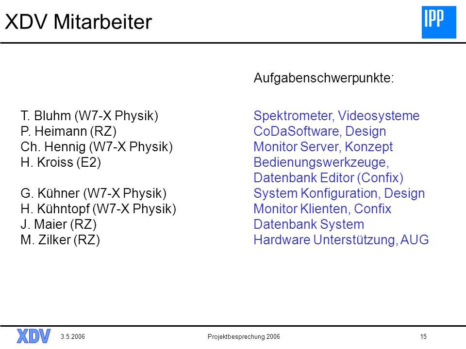 3.5.2006Projektbesprechung 200615 XDV Mitarbeiter T. Bluhm (W7-X Physik)Spektrometer, Videosysteme P. Heimann (RZ)CoDaSoftware, Design Ch. Hennig (W7-
