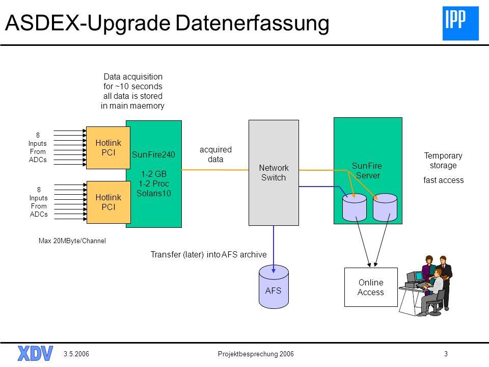 3.5.2006Projektbesprechung 20063 SunFire Server ASDEX-Upgrade Datenerfassung AFS SunFire240 1-2 GB 1-2 Proc Solaris10 Hotlink PCI 8 Inputs From ADCs H