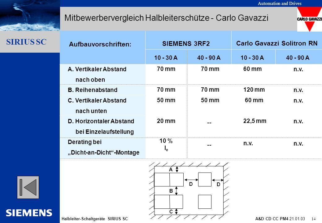 Automation and Drives Halbleiter-Schaltgeräte SIRIUS SCA&D CD CC PM4 21.01.03 14 Gliederungspunkt 10 Gliederungspunkt 1 Gliederungspunkt 2 Gliederungs