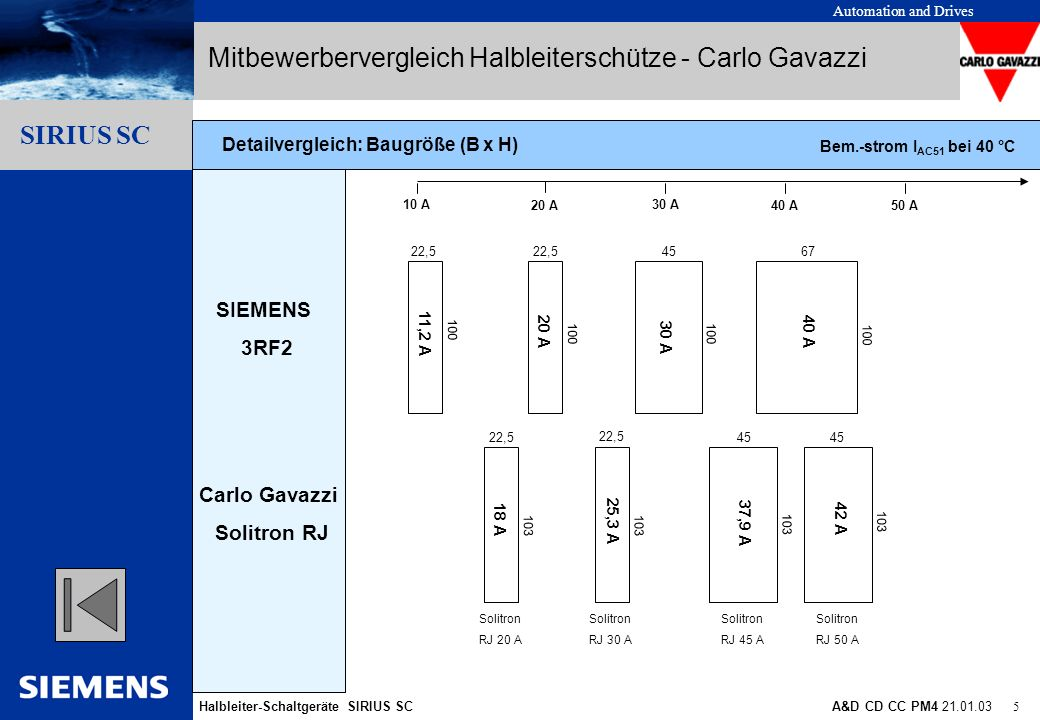 Automation and Drives Halbleiter-Schaltgeräte SIRIUS SCA&D CD CC PM4 21.01.03 5 Gliederungspunkt 10 Gliederungspunkt 1 Gliederungspunkt 2 Gliederungsp