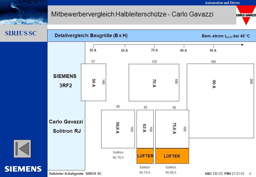 Automation and Drives Halbleiter-Schaltgeräte SIRIUS SCA&D CD CC PM4 21.01.03 6 Gliederungspunkt 10 Gliederungspunkt 1 Gliederungspunkt 2 Gliederungsp