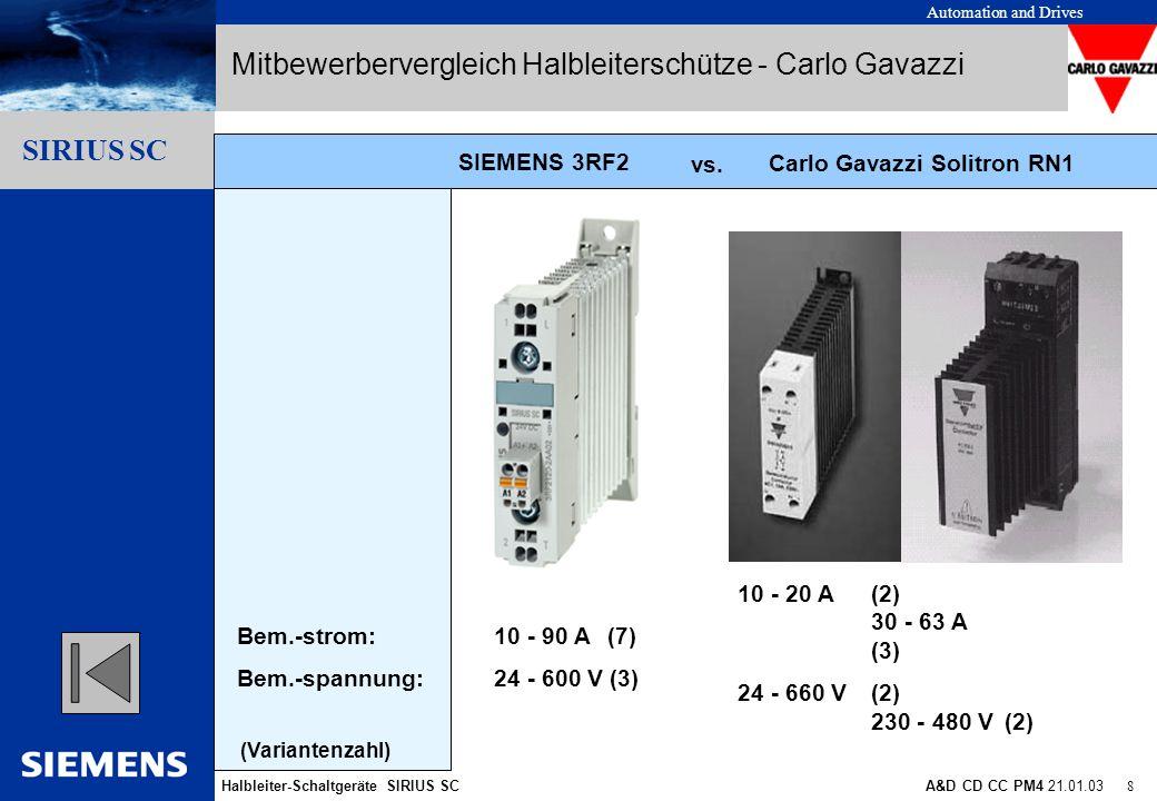 Automation and Drives Halbleiter-Schaltgeräte SIRIUS SCA&D CD CC PM4 21.01.03 9 Gliederungspunkt 10 Gliederungspunkt 1 Gliederungspunkt 2 Gliederungspunkt 3 Gliederungspunkt 4 Gliederungspunkt 5 Gliederungspunkt 6 Gliederungspunkt 7 Gliederungspunkt 8 Gliederungspunkt 9 SIRIUS SC Carlo Gavazzi Solitron RN Nur eine Anschlusstechnik (Standard) variable Anschlusstechnik Ringkabelschuh Federzug SIGUT SIRIUS SC: - aufsteckbare Funktionsmodule Nicht erweiterbar in der Funktionalität - SIRIUS SC: Mitbewerbervergleich Halbleiterschütze - Carlo Gavazzi