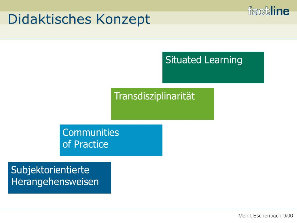 Meinl, Eschenbach, 9/06 Subjektorientierte Herangehensweisen Transdisziplinarität Communities of Practice Situated Learning Didaktisches Konzept