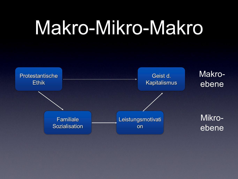 Makro-Mikro-Makro Makro- ebene Mikro- ebene Protestantische Ethik Geist d. Kapitalismus Familiale Sozialisation Leistungsmotivati on