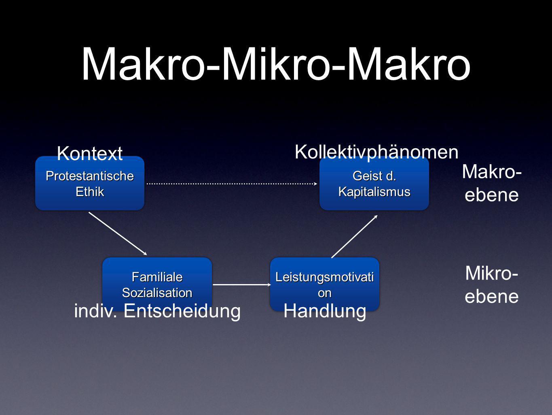 Makro-Mikro-Makro Makro- ebene Mikro- ebene Protestantische Ethik Geist d. Kapitalismus Familiale Sozialisation Leistungsmotivati on Kontext indiv. En