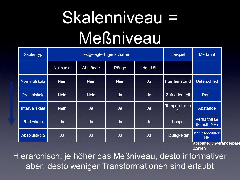 Skalenniveau = Meßniveau Hierarchisch: je höher das Meßniveau, desto informativer aber: desto weniger Transformationen sind erlaubt absolute, unveränd
