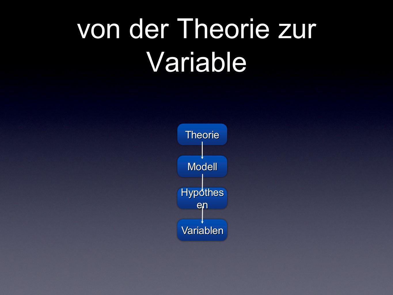 von der Theorie zur Variable TheorieTheorie ModellModell Hypothes en VariablenVariablen