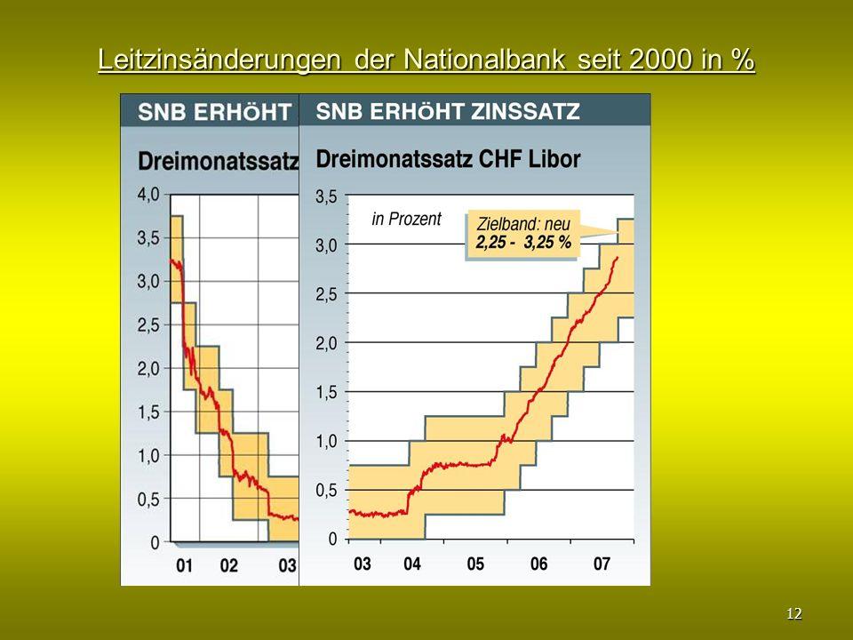 Leitzinsänderungen der Nationalbank seit 2000 in % 12