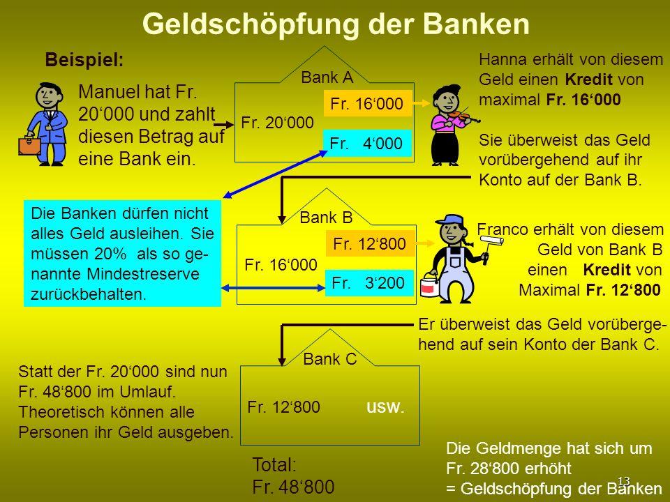 Geldschöpfung der Banken Beispiel: Manuel hat Fr. 20000 und zahlt diesen Betrag auf eine Bank ein. Bank A Fr. 20000 Fr. 16000 Fr. 4000 Hanna erhält vo