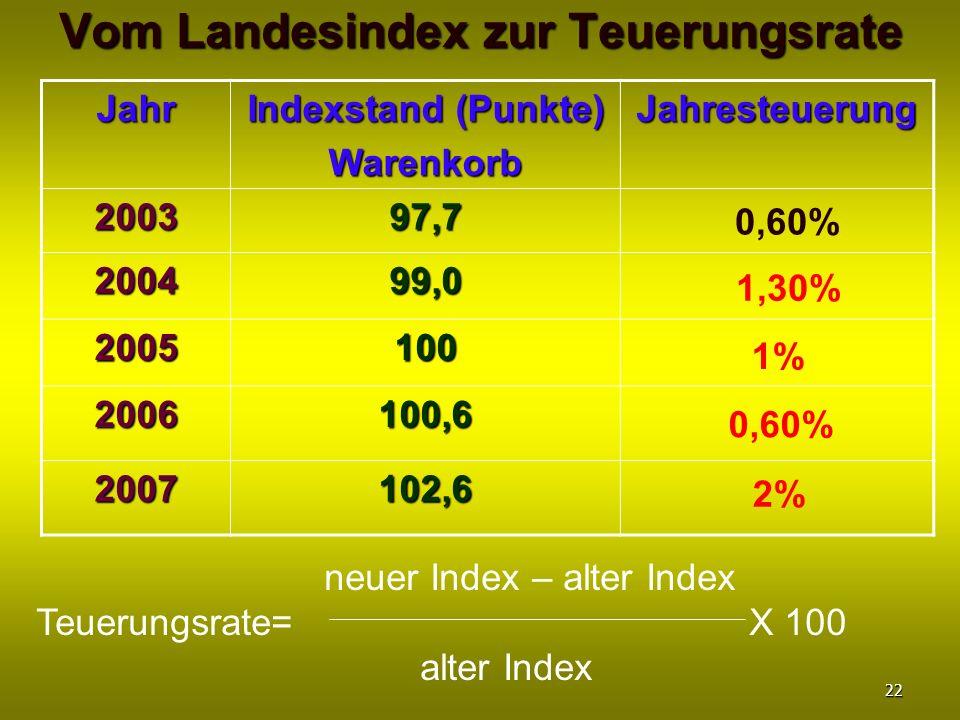 Vom Landesindex zur Teuerungsrate Jahr Indexstand (Punkte) WarenkorbJahresteuerung 200397,7 200499,0 2005100 2006100,6 2007102,6 neuer Index – alter I