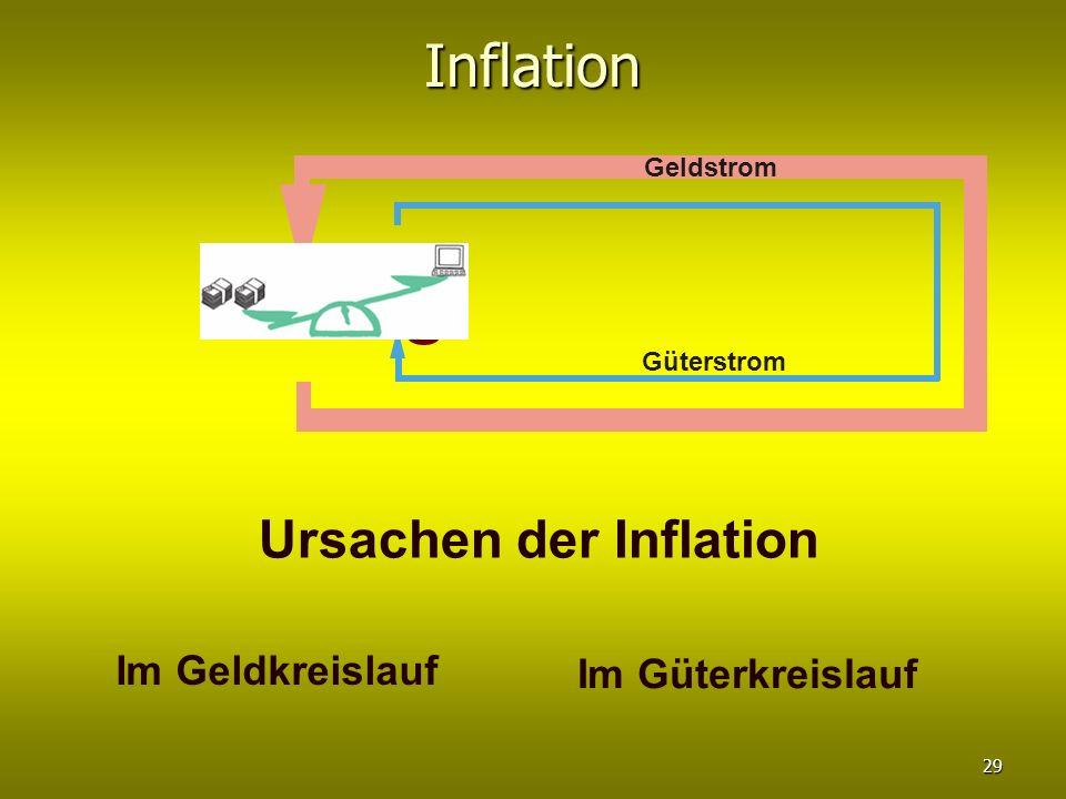 Inflation Güterstrom Geldstrom Ursachen der Inflation Im Geldkreislauf Im Güterkreislauf 29