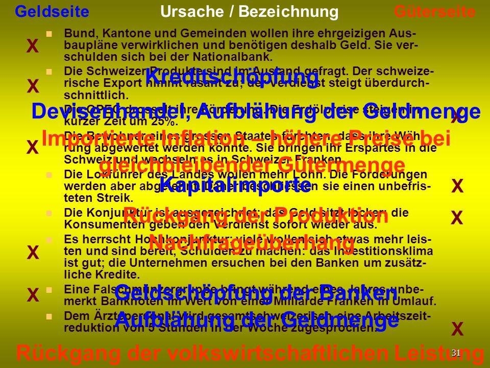 Geldseite Ursache / Bezeichnung Güterseite Bund, Kantone und Gemeinden wollen ihre ehrgeizigen Aus- baupläne verwirklichen und benötigen deshalb Geld.