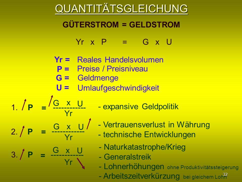 QUANTITÄTSGLEICHUNG GÜTERSTROM = GELDSTROM Yr x PG x U = Yr = Reales Handelsvolumen P = Preise / Preisniveau G = Geldmenge U = Umlaufgeschwindigkeit 1