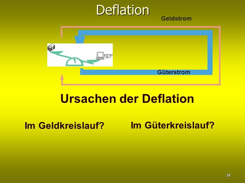 Deflation Güterstrom Geldstrom Ursachen der Deflation Im Geldkreislauf? Im Güterkreislauf? 34