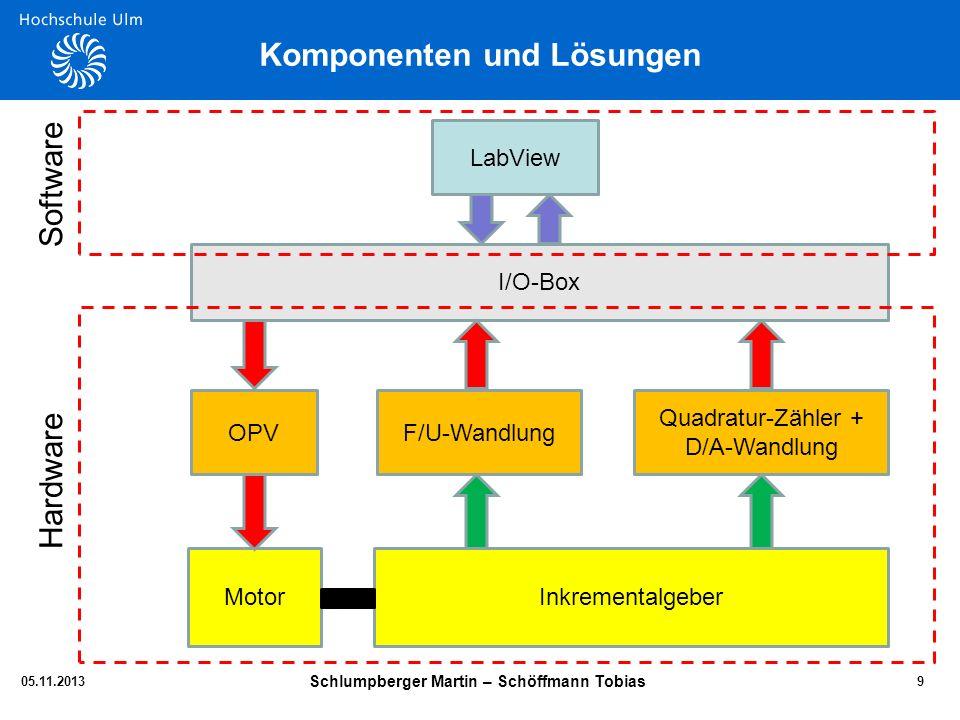 Komponenten und Lösungen 05.11.2013 Schlumpberger Martin – Schöffmann Tobias 9 LabView Motor I/O-Box OPVF/U-Wandlung Quadratur-Zähler + D/A-Wandlung I