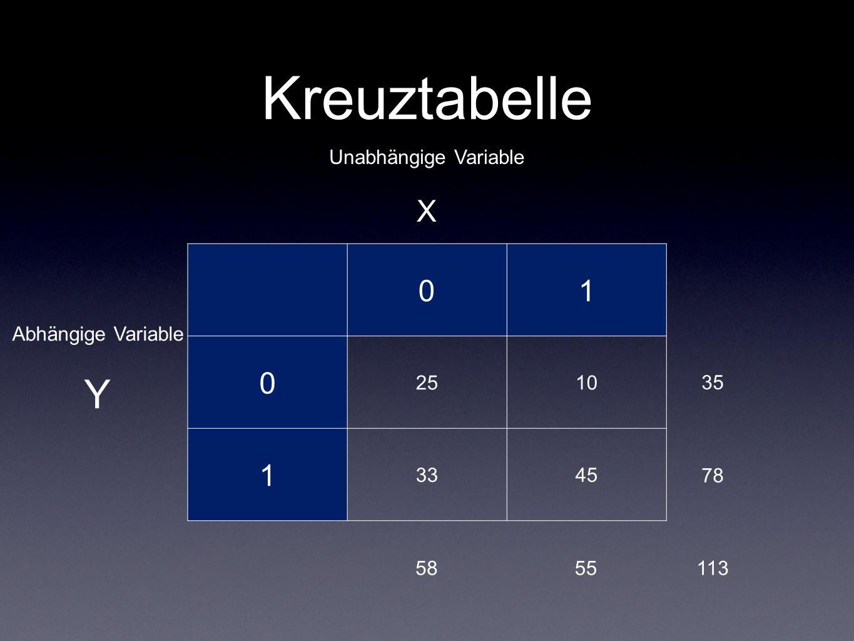 Kreuztabelle 01 0 2510 1 3345 Unabhängige Variable X Abhängige Variable Y 35 78 5558113