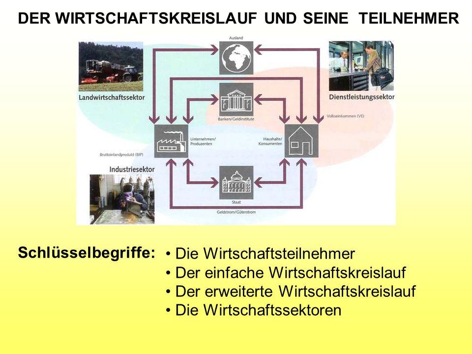 20.Wie hoch ist der Anteil der drei Sektoren in der Schweiz.