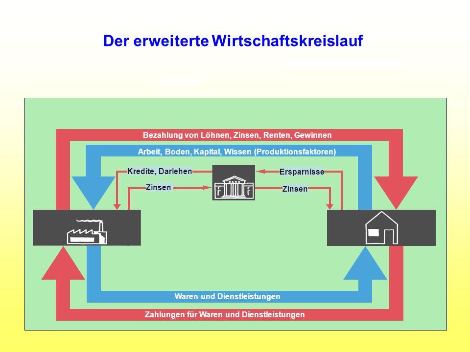 Waren und Dienstleistungen Zahlungen für Waren und Dienstleistungen Bezahlung von Löhnen, Zinsen, Renten, Gewinnen Arbeit, Boden, Kapital, Wissen (Pro