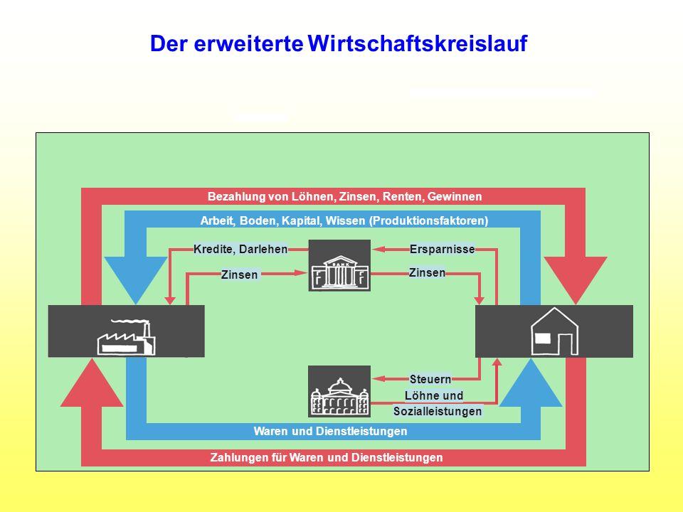 Der erweiterte Wirtschaftskreislauf Waren und Dienstleistungen Zahlungen für Waren und Dienstleistungen Bezahlung von Löhnen, Zinsen, Renten, Gewinnen