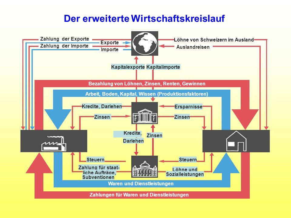 Der erweiterte Wirtschaftskreislauf Kredite, Darlehen Waren und Dienstleistungen Zahlungen für Waren und Dienstleistungen Bezahlung von Löhnen, Zinsen