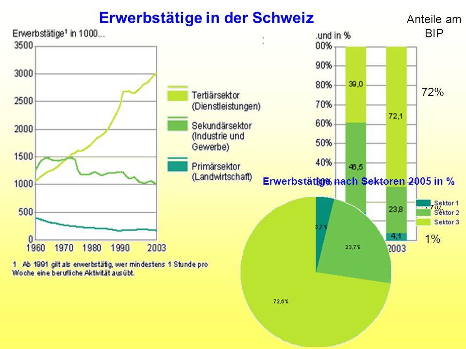 Erwerbstätige in der Schweiz Anteile am BIP 72% 27% 1% Erwerbstätige nach Sektoren 2005 in %