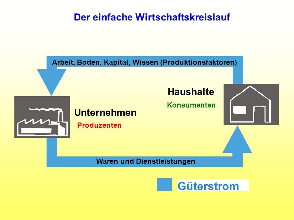 Arbeit, Boden, Kapital, Wissen (Produktionsfaktoren) Waren und Dienstleistungen Unternehmen Haushalte Güterstrom Konsumenten Produzenten Der einfache