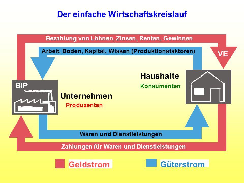 Arbeit, Boden, Kapital, Wissen (Produktionsfaktoren) Waren und Dienstleistungen Bezahlung von Löhnen, Zinsen, Renten, Gewinnen Zahlungen für Waren und
