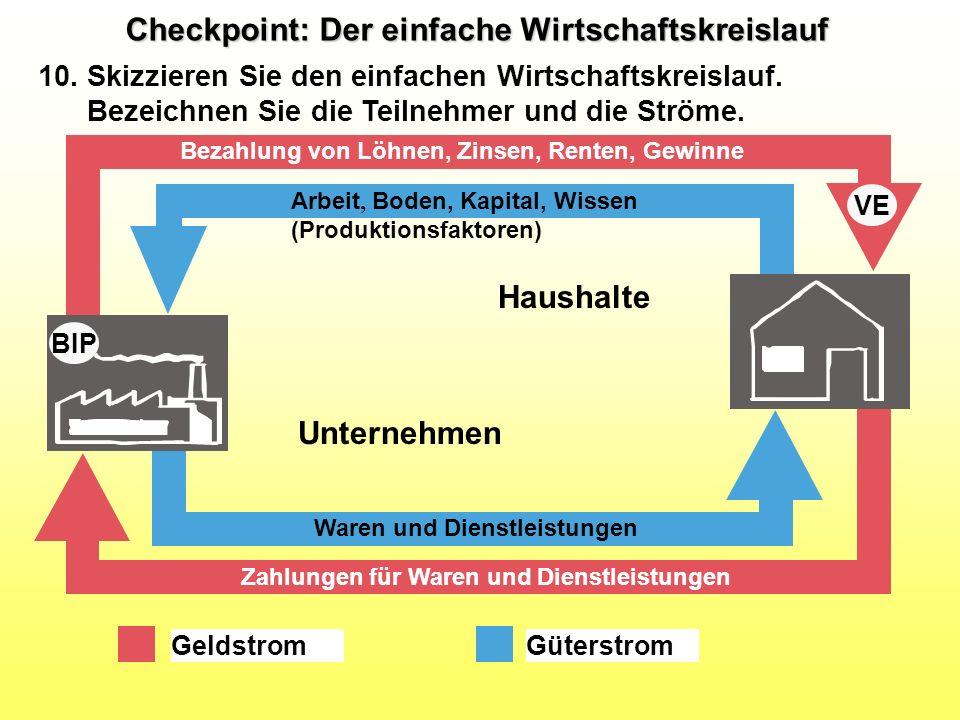 Checkpoint: Der einfache Wirtschaftskreislauf 10. Skizzieren Sie den einfachen Wirtschaftskreislauf. Bezeichnen Sie die Teilnehmer und die Ströme. VE
