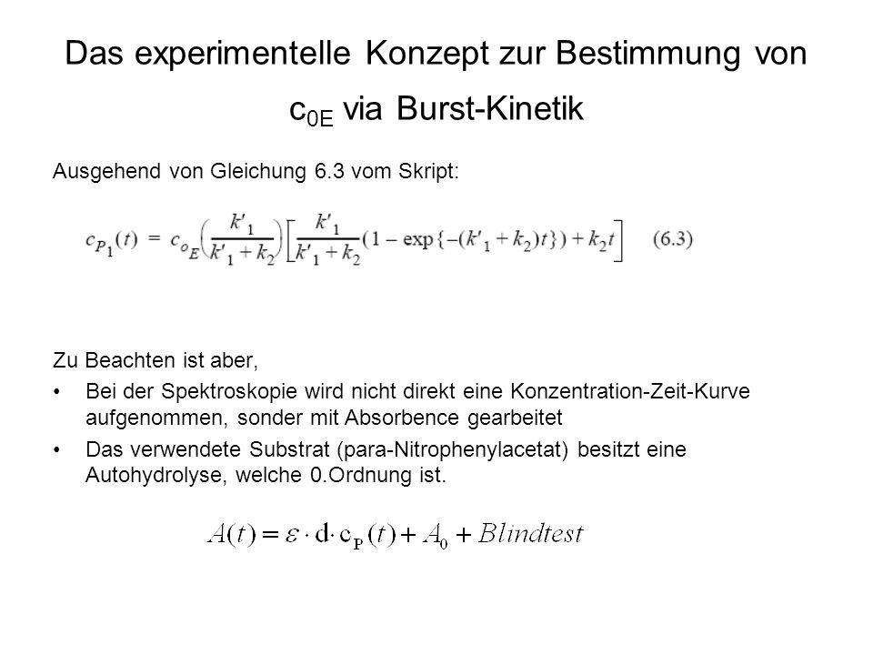 Das experimentelle Konzept zur Bestimmung von c 0E via Burst-Kinetik Ausgehend von Gleichung 6.3 vom Skript: Zu Beachten ist aber, Bei der Spektroskopie wird nicht direkt eine Konzentration-Zeit-Kurve aufgenommen, sonder mit Absorbence gearbeitet Das verwendete Substrat (para-Nitrophenylacetat) besitzt eine Autohydrolyse, welche 0.Ordnung ist.