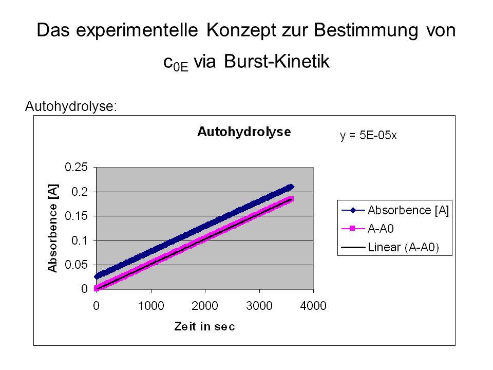 Das experimentelle Konzept zur Bestimmung von c 0E via Burst-Kinetik Autohydrolyse: