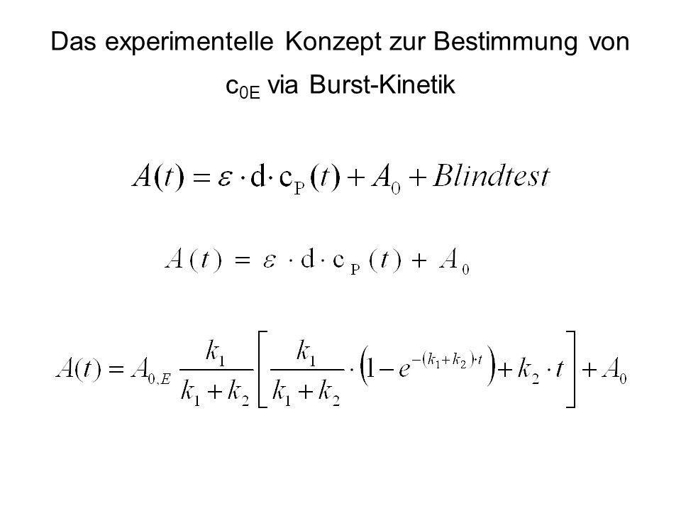Das experimentelle Konzept zur Bestimmung von c 0E via Burst-Kinetik