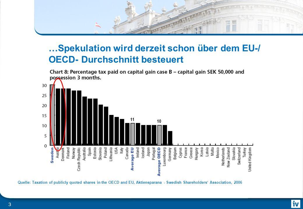 2 Braucht Österreich eine Capital Gains Tax.