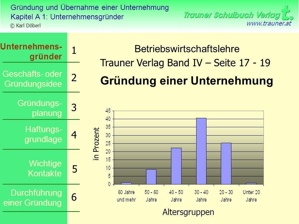 Gründung und Übernahme einer Unternehmung Kapitel A 1: Unternehmensgründer © Karl Döberl www.trauner.at Betriebswirtschaftslehre Gründung einer Untern